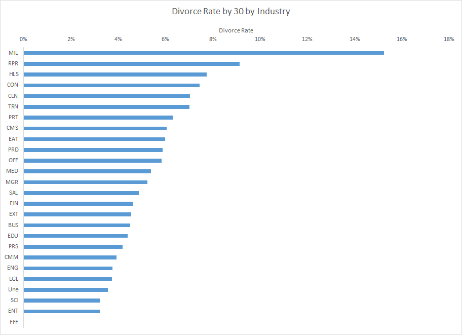 Which profession has the highest divorce rate