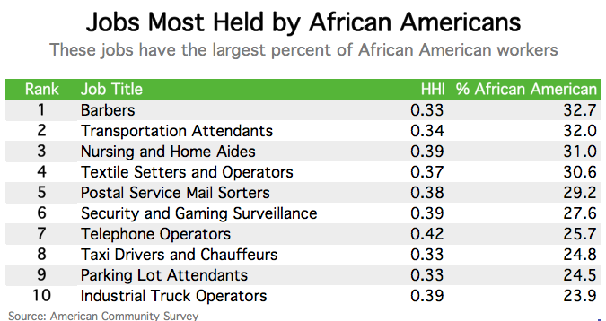 jobs with the most and least racial diversity