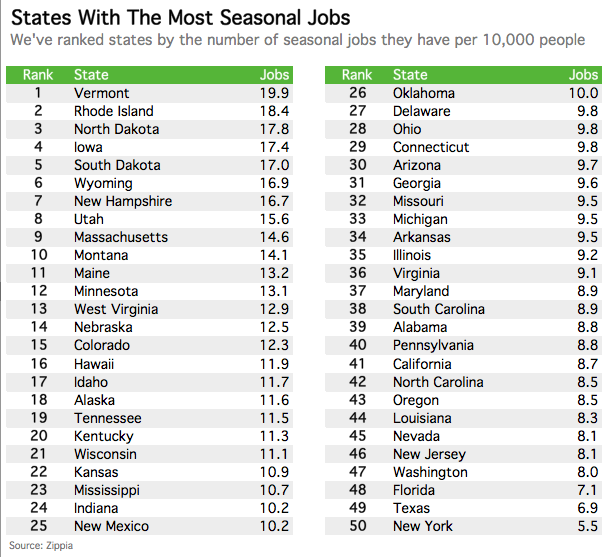 places with the most holiday seasonal jobs
