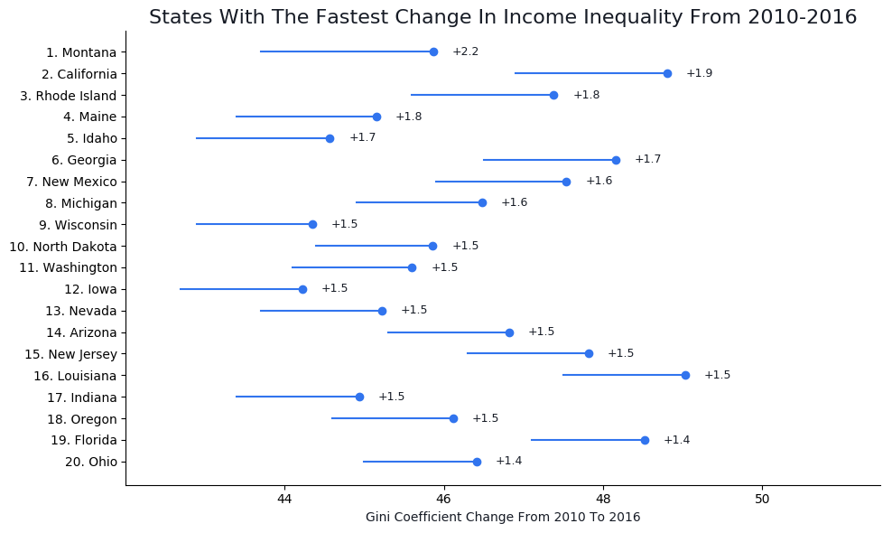 Change In Income Inequality By State Graph