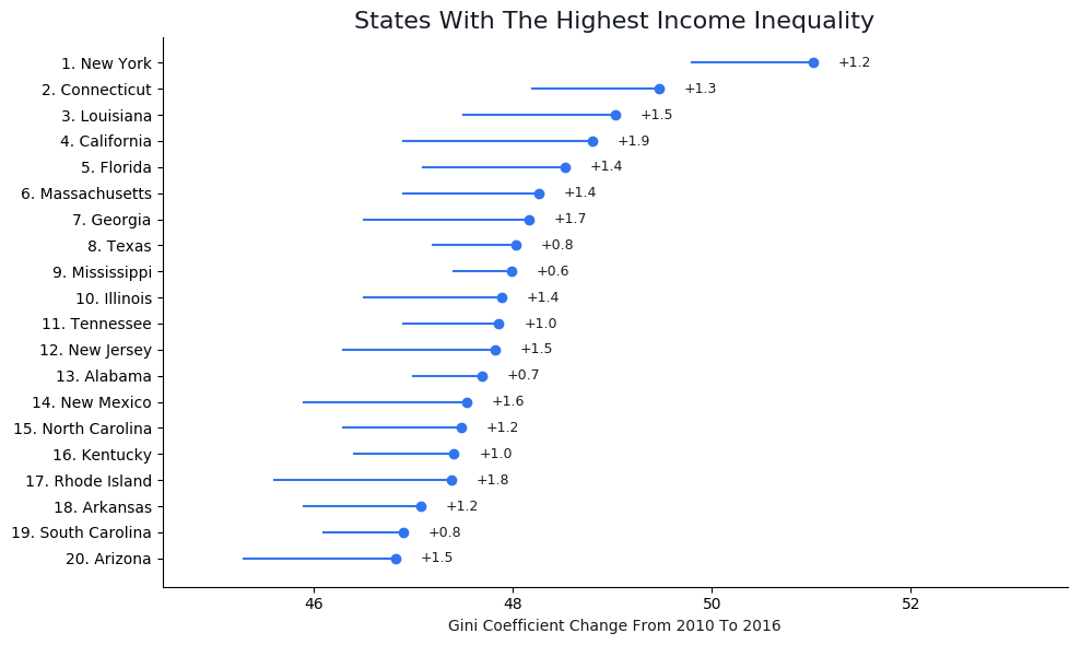 Income Inequality By State Graph